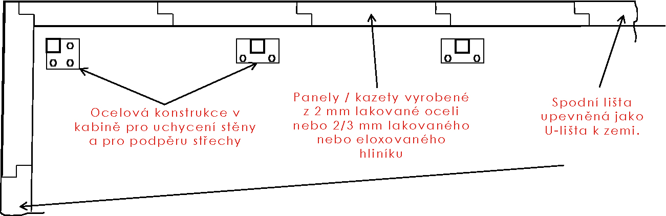 Pasivní kabiny - konstrukce